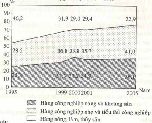 Kết quả hình ảnh cho Bài 1 (SGK trang 143) Dựa vào bảng số liệu: Hãy vẽ biểu đồ thích hợp nhất thể hiện sự thay đổi cơ cấu giá trị xuất khẩu hàng hoá phân theo nhóm hàng và nêu nhận xét.