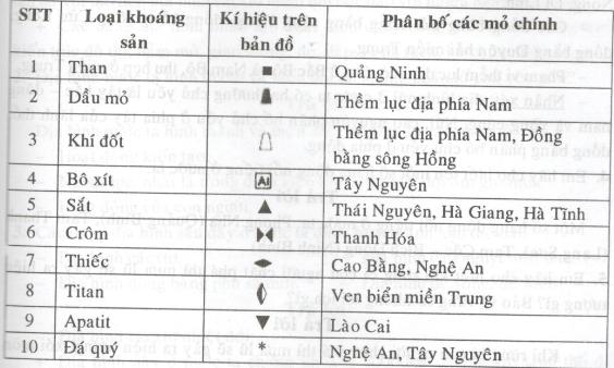Câu 2 SGK Địa lý 8 trang 100