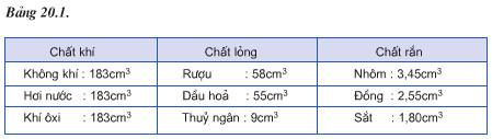 Bảng 20.1 bài C5 trang 63 SGK Vật lí 6