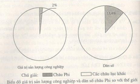 Câu 3 SGK Địa lý 7 trang 96