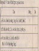 Bài 98 trang 39 sgk toán 6 tập 1