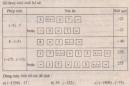 Bài 89 trang 93 sgk toán 6 tập 1