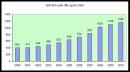 Cho bảng số liệu sau: So sánh và nhận xét mức thu nhập bình quân đầu người/tháng giữa các vùng qua các năm.