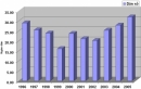 Từ hình 16.1 (SGK Irang 68), hãy nhận xét tỉ lệ gia tăng dân số qua các giai đoạn.