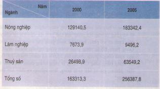 Câu 2 SGK Địa lý 12 trang 86