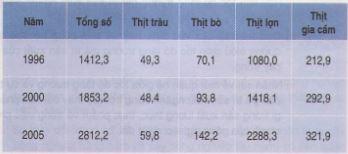 Câu 4 SGK Địa lý 12 trang 97