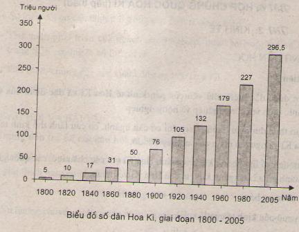 Câu 2 SGK Địa lý 11 trang 40 Vẽ biểu đồ