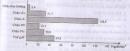 Bài 3 trang 97 sgk Địa lí lớp 10