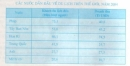 Bài 4 trang 137 sgk Địa lí lớp 10