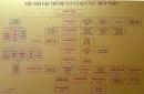 Em hãy vẽ sơ đồ bộ máy nhà nước thời Trần