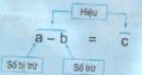 Lý thuyết phép trừ
