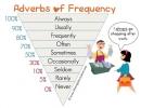 Trạng từ chỉ thường xuyên (Adverbs of frequency)