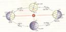 Bài 1, 2, 3 trang 27 SGK Địa lý 6