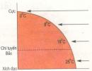 Bài tập 1, 2, 3, 4 trang 57 SGK Địa lý 6