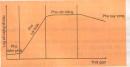 Câu 1 trang 130 SGK Sinh học 10