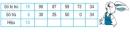 Bài 1, 2, 3 trang 9 sgk toán 2