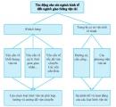Câu hỏi lý thuyết 5 - SGK Trang 140 Địa lí 10-