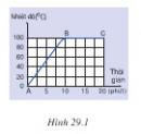 Bài C9 trang 88 sgk vật lí 6