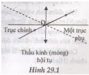 Lý thuyết về thấu kính mỏng.