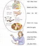 Bài 2 trang 108 SGK Công Nghệ 6