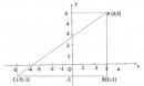 Bài 52 trang 77 sgk toán 7 tập 1