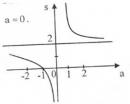 Bài 1 trang  145 SGK Giải tích 12