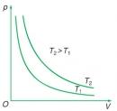 Bài 4 trang 159 sgk vật lý 10