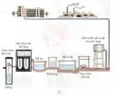 Chỉ vào hình 2 và nói về dây chuyền sản xuất và cấp nước sạch của nhà máy nước