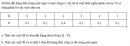 Câu 51 trang 92 SGK Đại số và Giải tích 11 Nâng cao