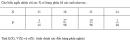 Câu 54 trang 93 SGK Đại số và Giải tích 11 Nâng cao