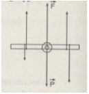 Bài 1 trang 210 SGK Vật lý lớp 10 Nâng cao
