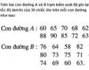 Bài 15 trang 179 SGK Đại số 10 Nâng cao