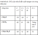 Câu 3 trang 215 SGK Hóa học 11 Nâng cao