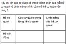 Câu hỏi thảo luận số 2 trang 9 SGK Sinh 8