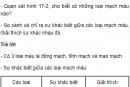 Câu hỏi thảo luận số 2 trang 55 SGK Sinh 8