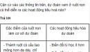 Câu hỏi thảo luận số 1 trang 90 SGK Sinh 8