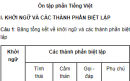 Soạn bài Ôn tập phần Tiếng Việt - Ngắn gọn nhất - Ngữ văn 9