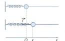 Câu C1 trang 169 SGK Vật lý lớp 10 nâng cao