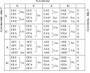 Bài 2 trang 64 SGK Sinh 12