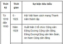 Lập niên biểu những sự kiện tiêu biểu gắn với từng thời kì trong tiến trình lịch sử Việt Nam từ năm 1919 đến năm 2000