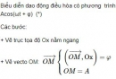 Bài 1 trang 25 SGK Vật lí 12