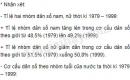 Dựa vào bảng 2.2, hãy nhận xét: Tỉ lệ hai nhóm dân số nam, nữ thời kì 1979 – 1999. Cơ cấu dân số theo nhóm tuổi của nước ta thời kì 1979 – 1999.