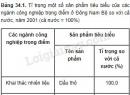 Bài 1 trang 124 SGK Địa lí 9
