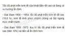 Dựa vào bảng 9.2, hãy nhận xét về tốc độ phát triển kinh tế của Nhật Bản qua các giai đoạn từ 1950 – 1973.