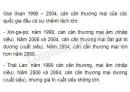 Dựa vào hình 11.9, hãy nhận xét về cán cân thương mại trong giai đoạn 1990 - 2004 của một số quốc gia Đông Nam Á.