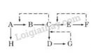 Sơ đồ dưới đây mô tả các con đường chuyển hóa vật chất giả định. Mũi tên chấm gạch chỉ sự ức chế ngược. Nếu chất G và chất F dư thừa trong tế bào thì nồng độ chất nào sẽ tăng một cách bất thường?