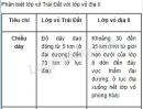 Bài 1 trang 76 SGK Địa lí 10