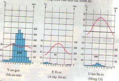 Câu 1 SGK Địa lý 8 trang 9