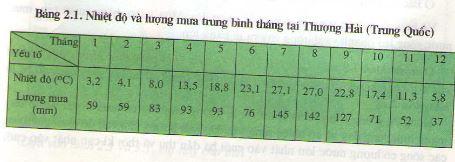 Câu 2 SGK Địa lý 8 trang 9