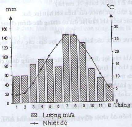 Giải câu 2 SGK Địa lý 8 trang 9